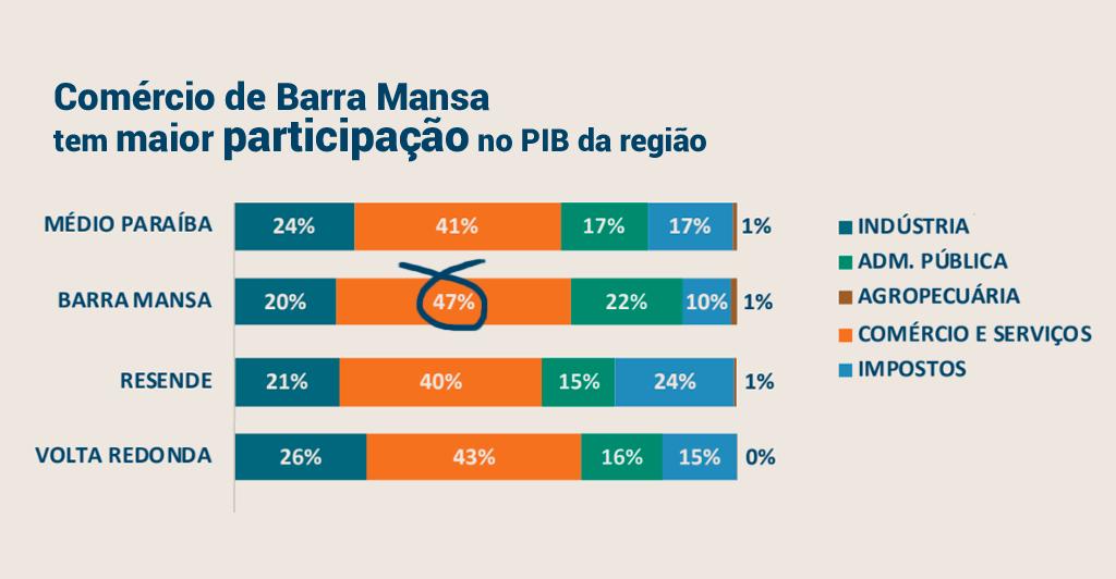 Foto - O Varejo continua sendo destaque na economia e empregabilidade na região